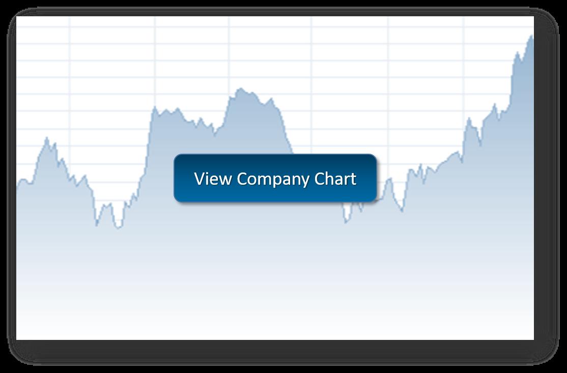View Acadia Stock Chart